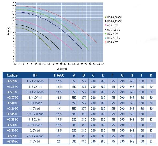 caratteristiche tecniche pompa hgs hidroswim